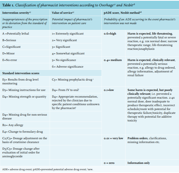 Article: Pharmacist interventions during patient rounds in